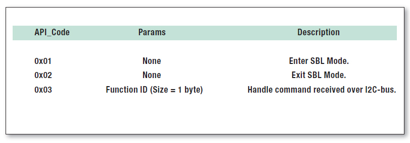 Tabella 2: API per il bootloader secondario.Tabella 2: API per il bootloader secondario.