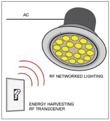 Figura 2: Accensione con sistema senza fili