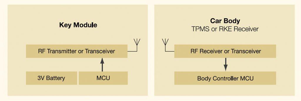 Figura 4: Architettura di un sistema RKE o PE