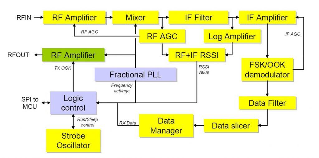 Figura 2: Architettura interna dell'MC33696.