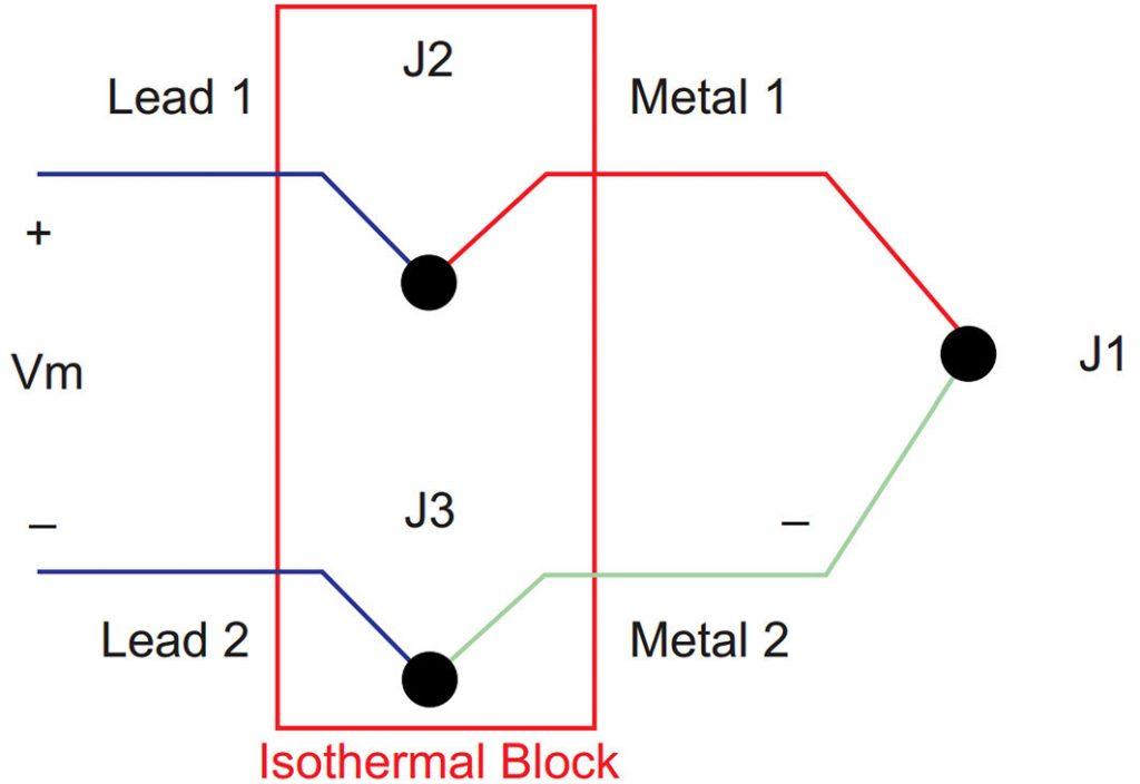 Figura 3: Blocco isotermico per la misura assoluta della temperatura
