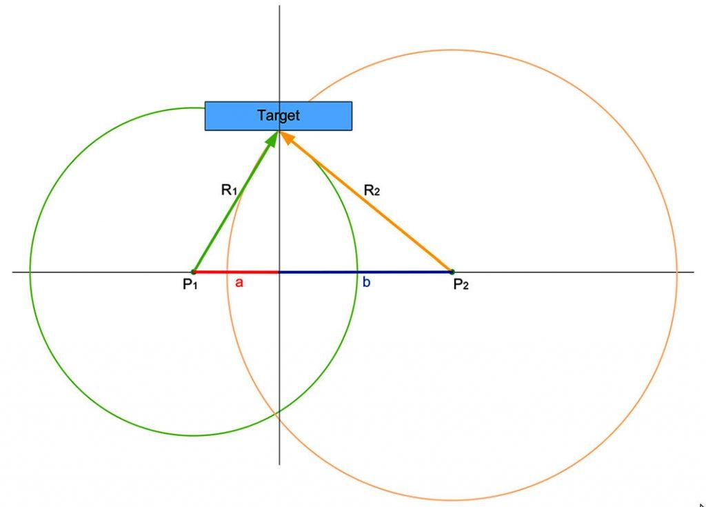 Figura 4: Calcolo del Target