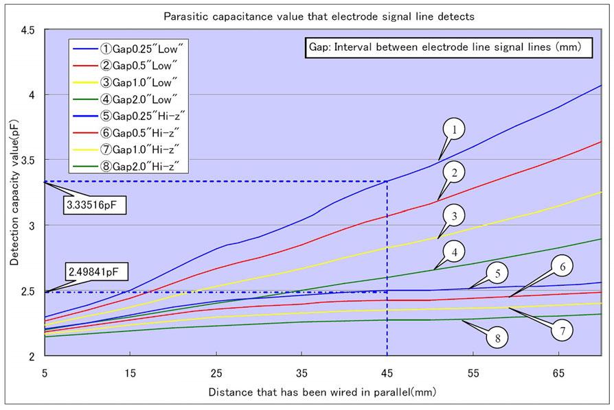 Figura 6: Capacità parassita misurata all'elettrodo.