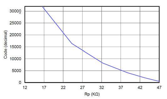 Figura 5: Caratteristica di trasferimento tra impedenza e codice digitale che mostra l'effetto di clipping a fondo scala.
