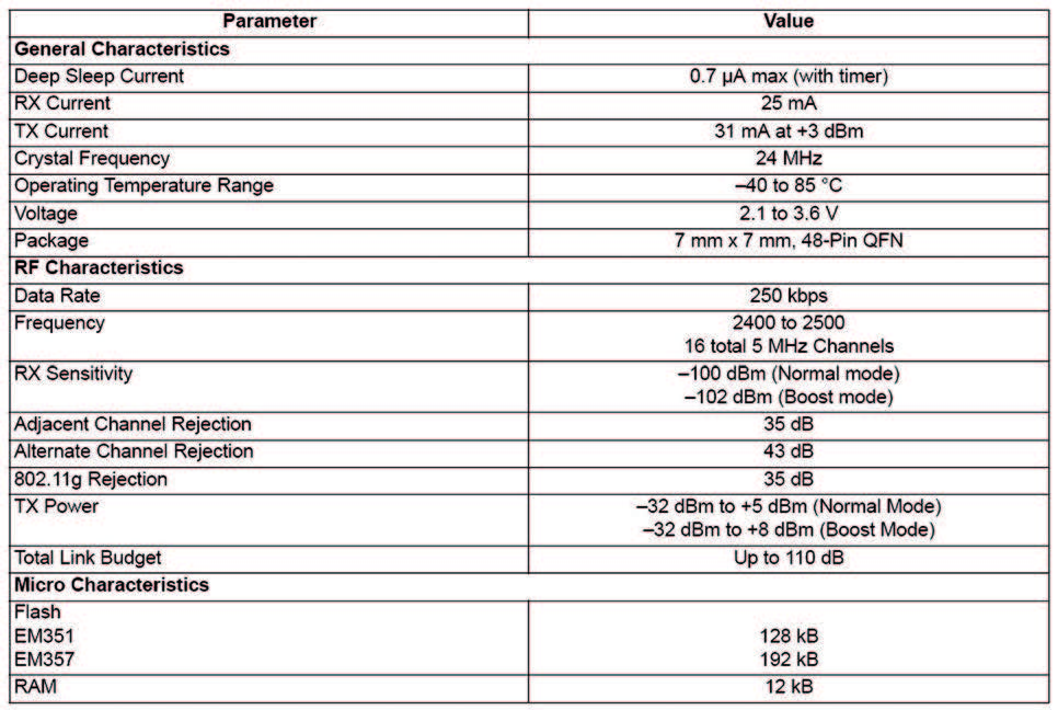 Caratteristiche salienti per la famiglia EM35x