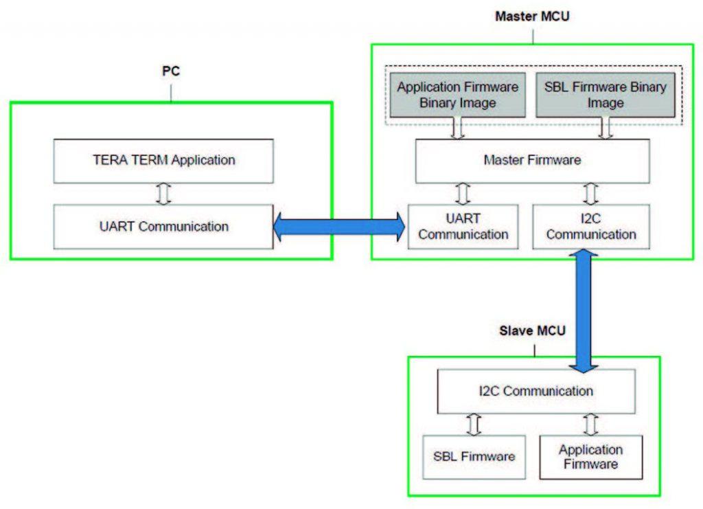 Figura 1: Componenti del sistema.