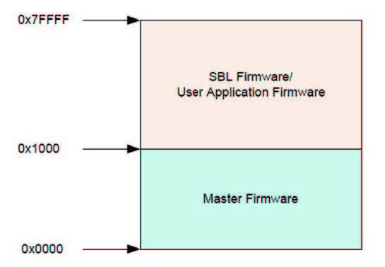 Figura 3: Componenti del sistema.