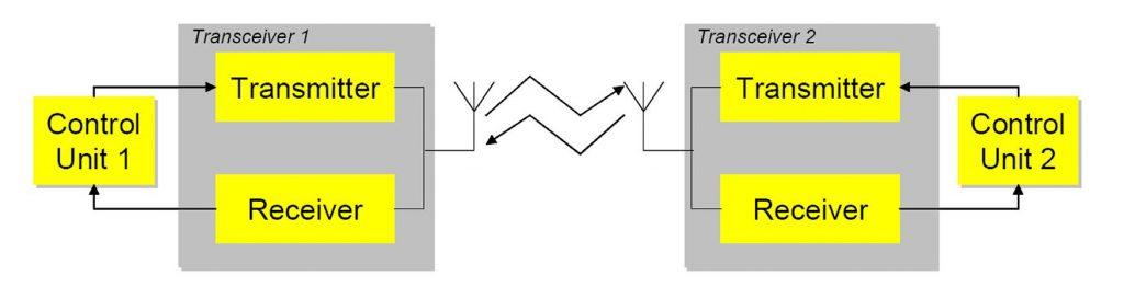 Figura 1: Comunicazione RF bidirezionale.