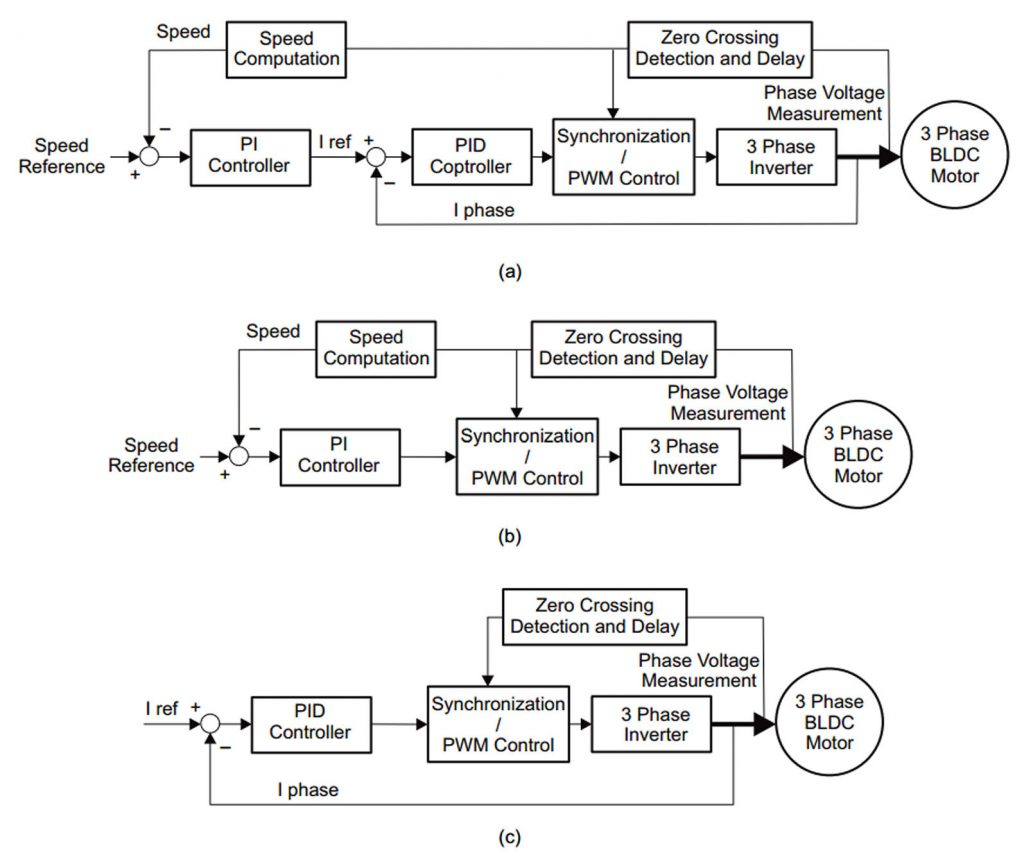 Figura 2: Configurazioni di controllo della velocità e della corrente per motori BLDC