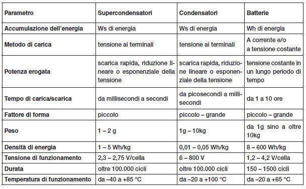 Tabella 1. Confronto tra supercondensatori, condensatori e batterie