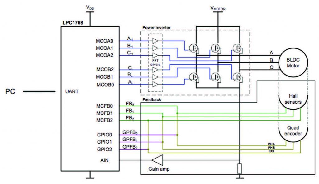 Figura 3: Controllo Motore DC Brushless con LPC1700