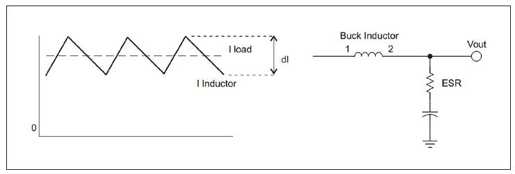 Figura 3: Corrente nell'induttore in una tipologia buck