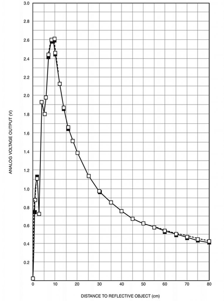 Figura 6: Curva Caratteristica del Sensore
