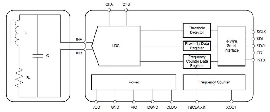 Figura 1: Diagramma a blocchi (fonte: datasheet LDC1000, Texas Instruments)