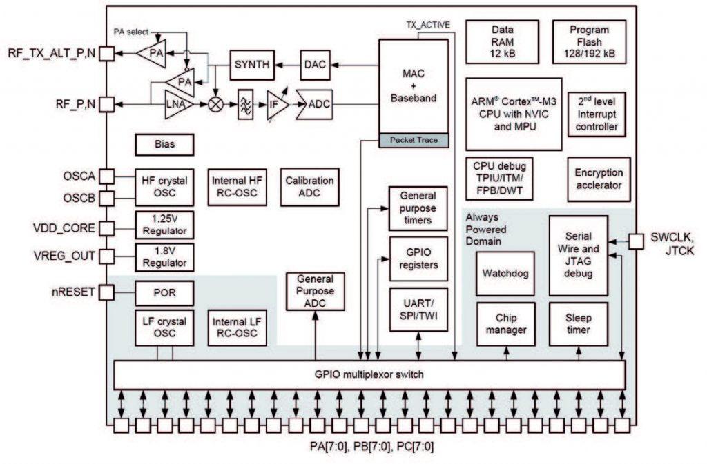 Figura 1: Diagramma a blocchi funzionali