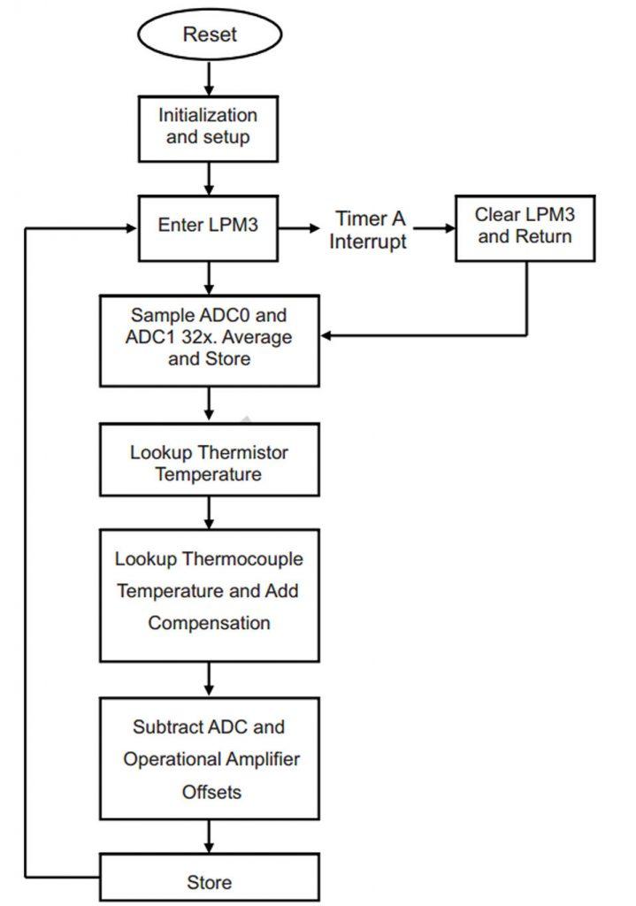 Figura 5: Diagramma di flusso del software