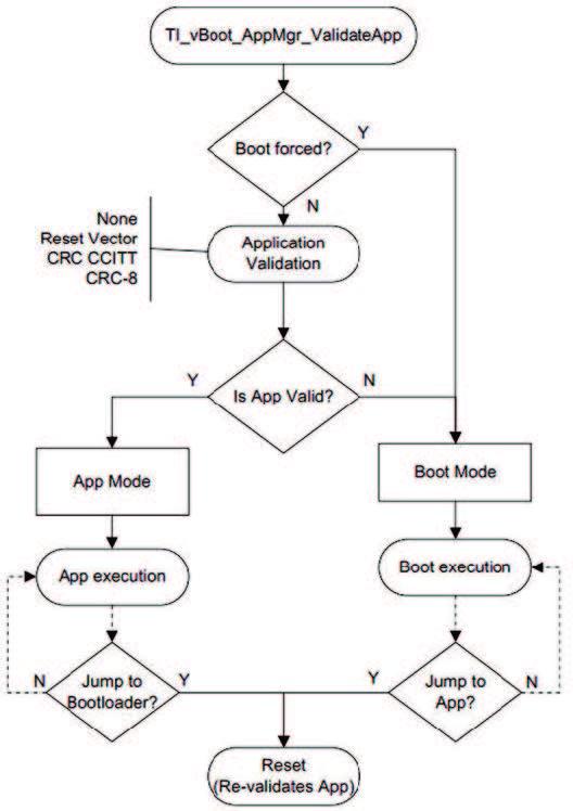 Diagramma di flussoFigura 3: Diagramma di flusso dell'Application Manager
