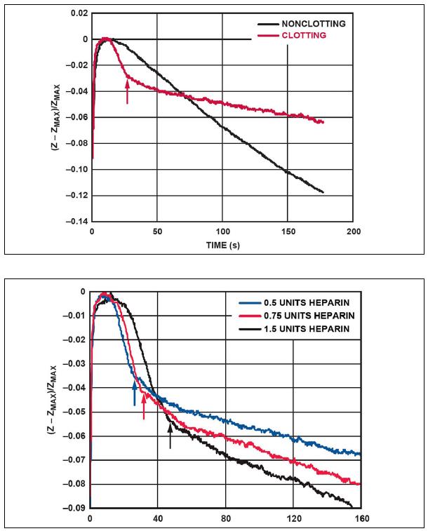 Figura 5 e 6: Diagrammi di confronto sull'impedenza nel tempo per lo studio della coagulazione.