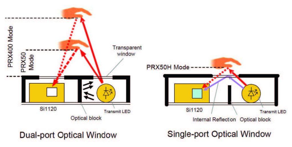 Figura 3: Diverse tecniche di rilevamento, ad una o due finestre