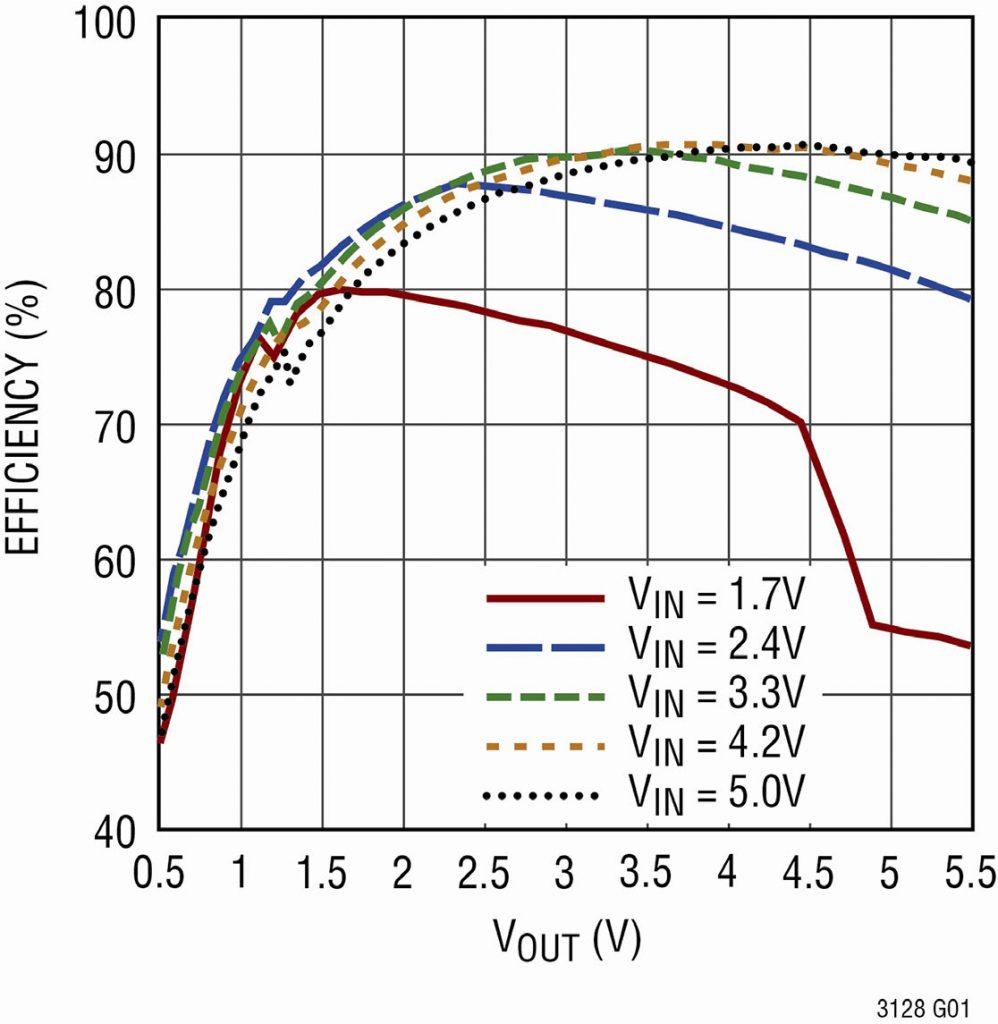 Figura 4. Efficienza dell'LTC3128 in funzione di VOUT a 0,5A