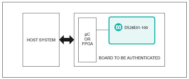 Figura 7. Esempio di autenticazione dell'hardware.