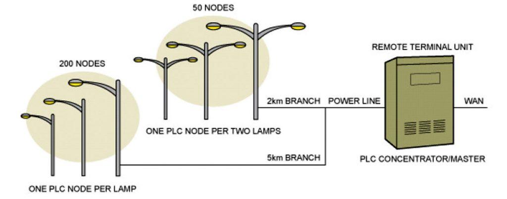 Figura 3: Esempio di rete di controllo con PLC su impianto pubblico