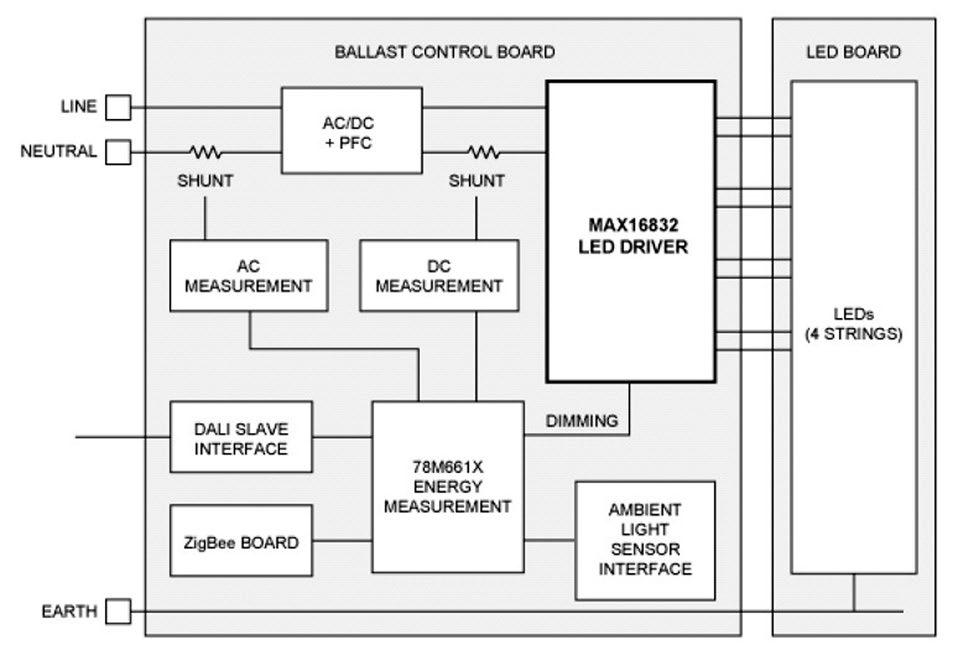 Figura 4: Esempio di sistema intelligente di controllo LED, con tutte le funzioni descritte
