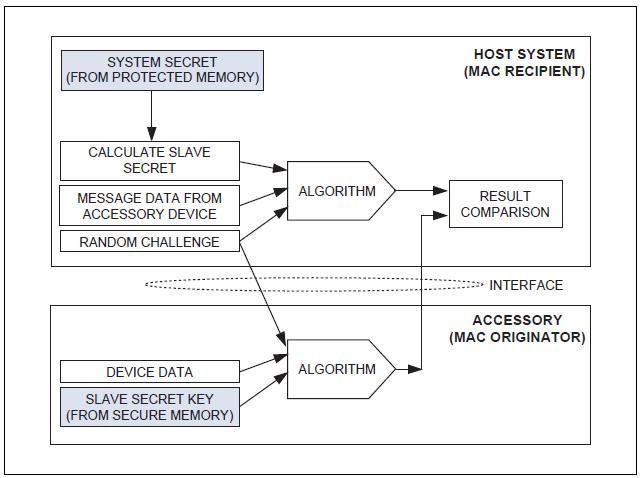 Figura 2. Flusso dei dati nell'autenticazione sfida-risposta.