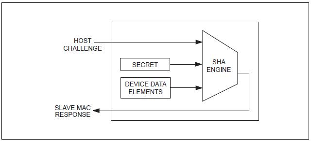 Figura 8. Flusso dei dati per il MAC di autenticazione sfida-risposta.