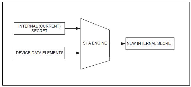 Figura 10. Flusso dei dati per il calcolo di una nuova chiave segreta.