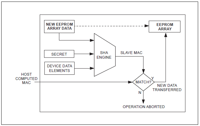 Figura 9. Flusso dei dati per un MAC di autenticazione per accesso di scrittura.