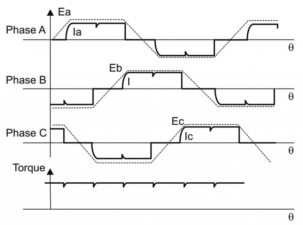 """Figura 3: Forme d'onda elettriche nelle due fasi """"ON"""" di funzionamento e il ripple di coppia"""
