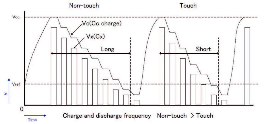Figura 10: Forme d'onda per il metodo Omron.