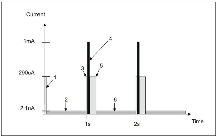 Figura 6: Grafico della corrente assorbita in funzione del tempo