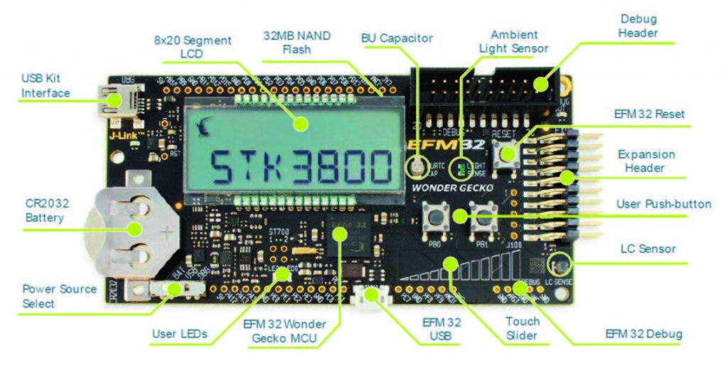 Figura 1: Layout dello Starter Kit