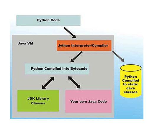 Figura 2: Le relazioni di Jython