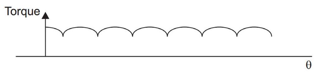 Figura 3: Limiti di memoria delle funzioni di libreria