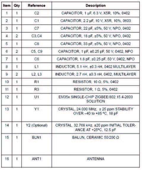 Figura 5: Lista dei componenti.