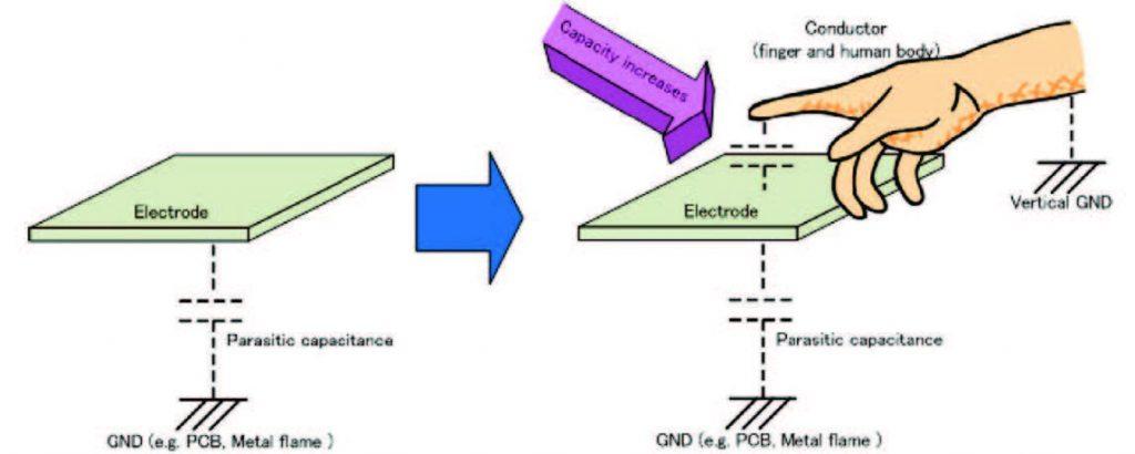 Figura 5: Metodo auto-capacitivo.