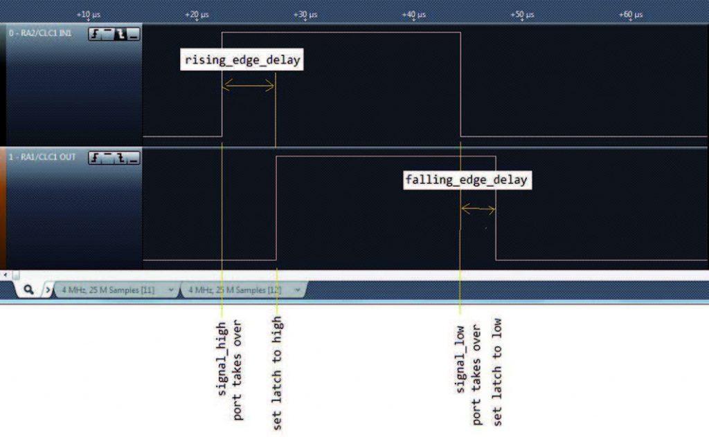 Figura 1: Misura dei ritardi sui fronti di salita e di discesa.
