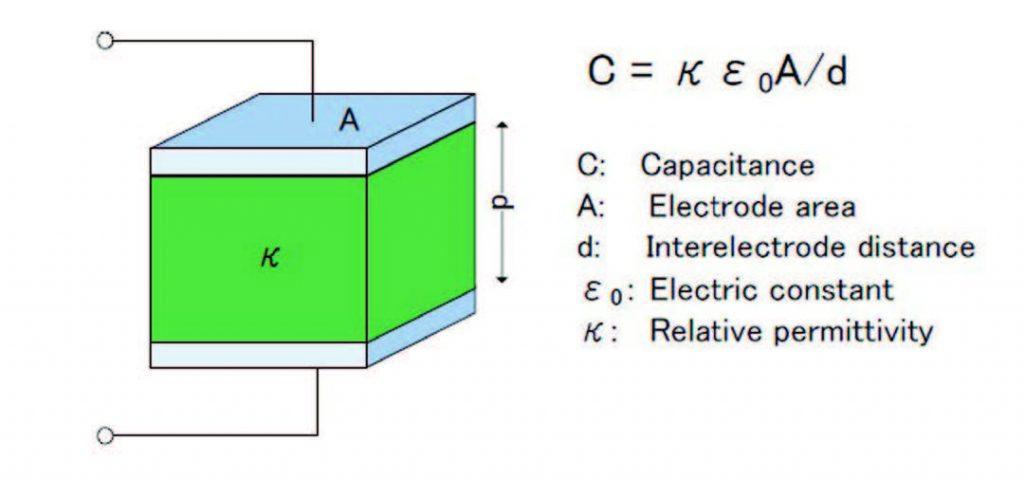 Figura 7: Modello della capacità elettrostatica