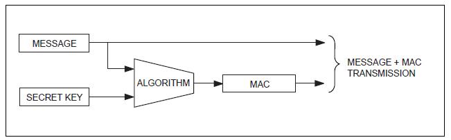 Figura 1. Modello di calcolo del MAC.
