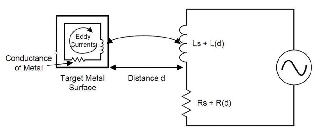 Figura 4: Modello elettrico del funzionamento basato sulle eddy currents.
