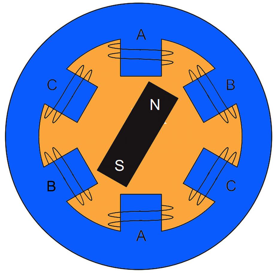Figura 1: Motore sincrono a tre fasi con un singolo magnete permanente