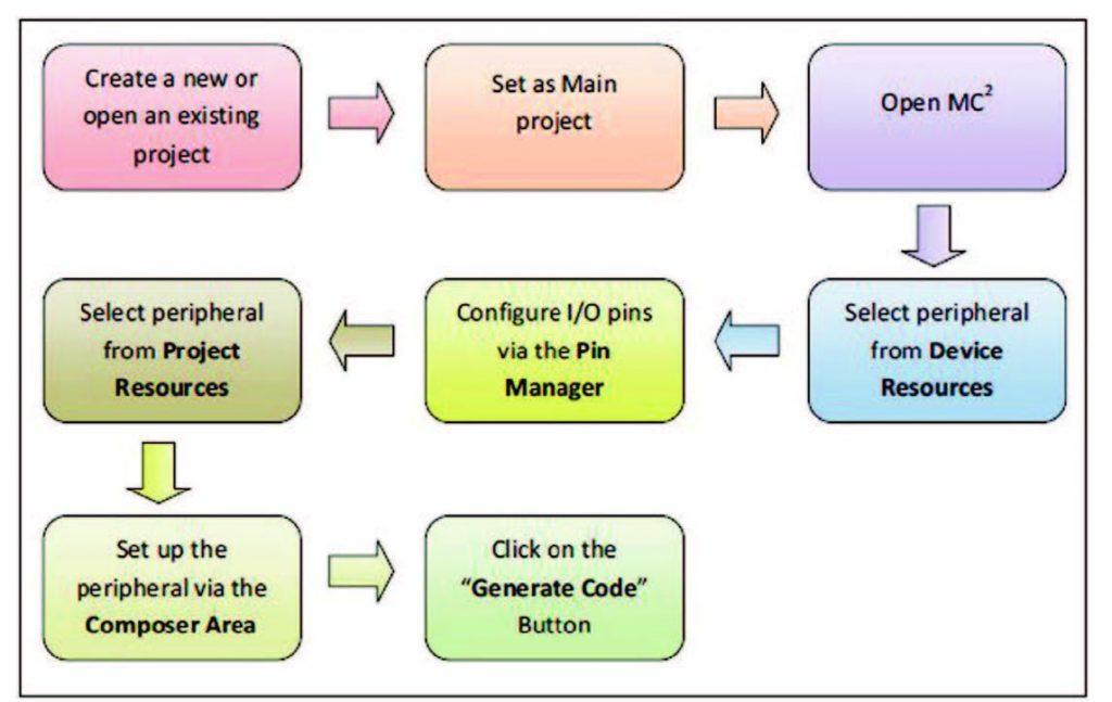 Figura 5: Passi da seguire per la generazione di nuovi driver legati ad una periferica