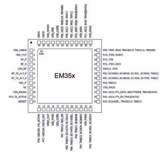 Figura 3: Pinout per la famiglia EM35x