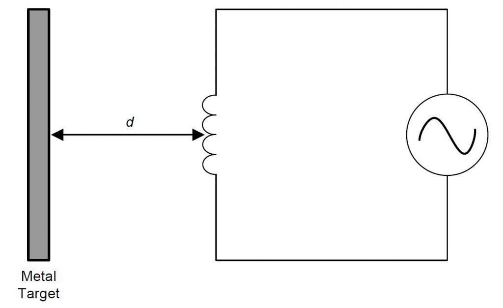 Figura 3: Principio di funzionamento del sensore induttivo.