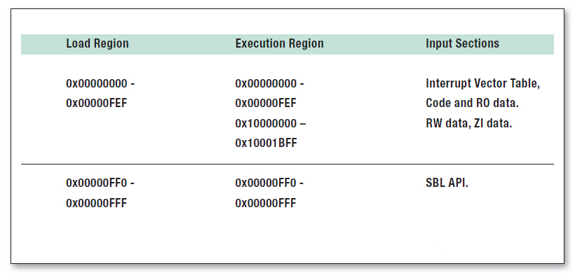 Tabella 3: Scatter loading description file per bootloader secondario(LPC11xx).
