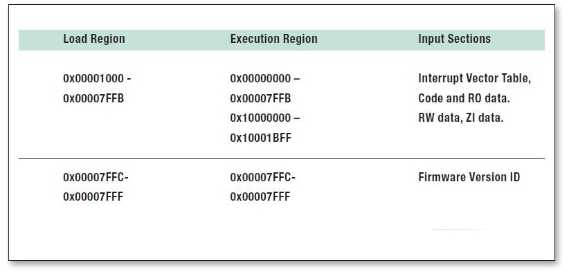 Tabella 4: Scatter loading description file per l'applicazione utente(LPC11xx).