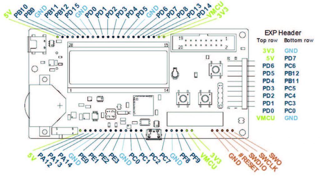 Figura 2: Schema Pad su Kit